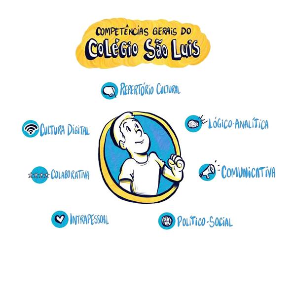 colegio_sao_luis_jesuitas_csl_2020_curriculo_0