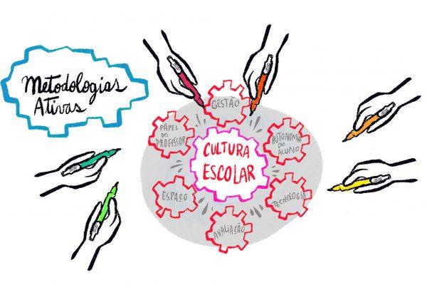 Colegio-sao-luis-metodologias-ativas-